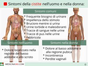 Sintomi_della_cistite_640x480